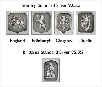 Hallmarks on British Silver